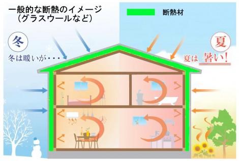 グラスウールを断熱材とした場合のイメージ図