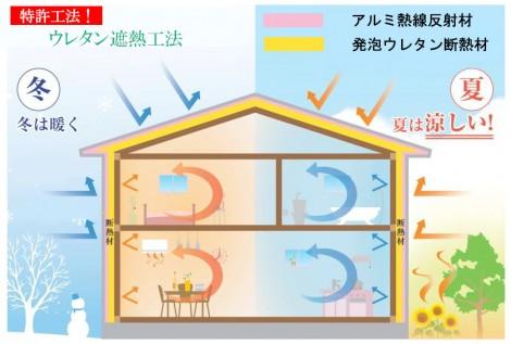 ウレタン遮熱工法を断熱とした場合のイメージ図