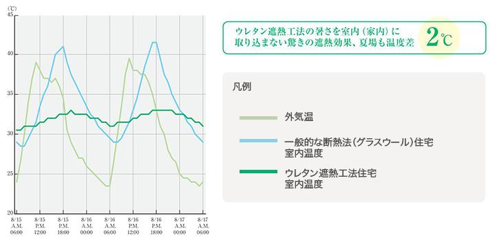 ウレタン遮熱工法に効果測定夏の場合